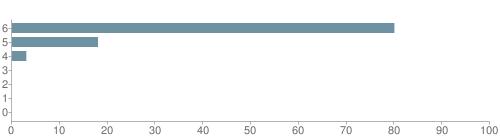 Chart?cht=bhs&chs=500x140&chbh=10&chco=6f92a3&chxt=x,y&chd=t:80,18,3,0,0,0,0&chm=t+80%,333333,0,0,10|t+18%,333333,0,1,10|t+3%,333333,0,2,10|t+0%,333333,0,3,10|t+0%,333333,0,4,10|t+0%,333333,0,5,10|t+0%,333333,0,6,10&chxl=1:|other|indian|hawaiian|asian|hispanic|black|white
